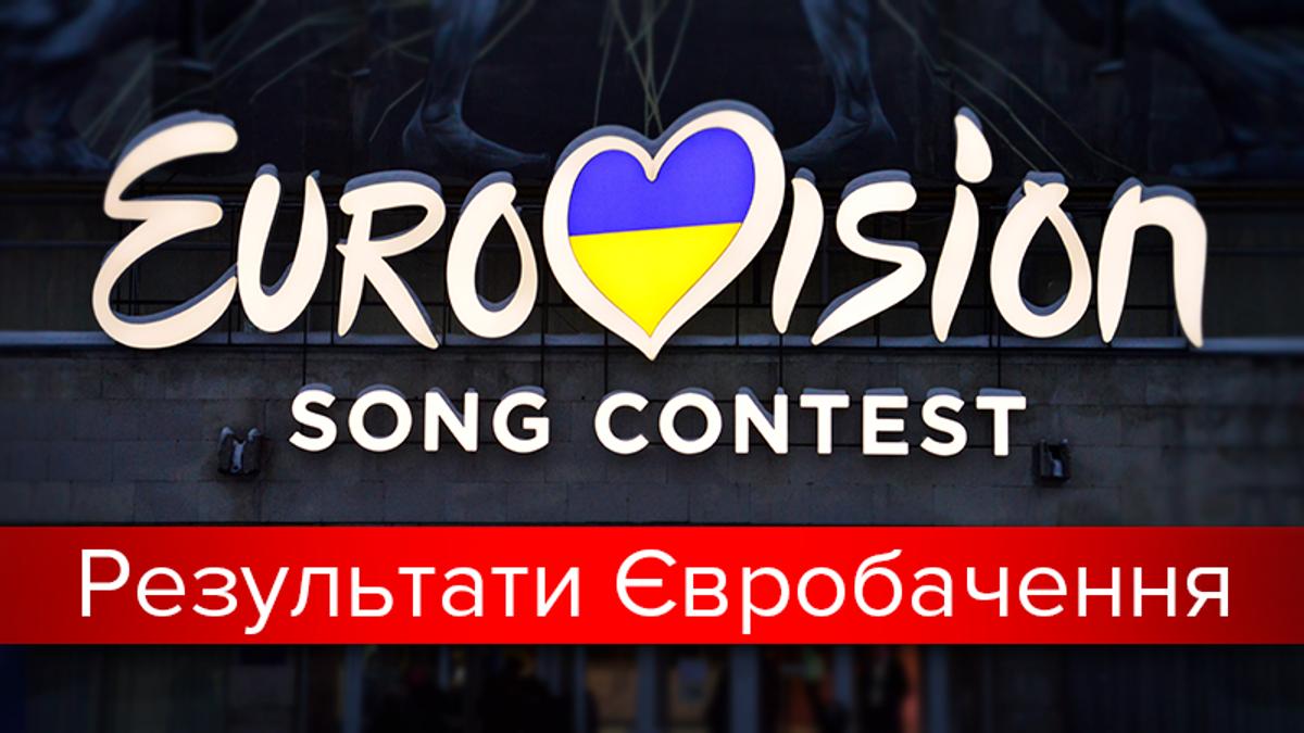 Фінал Євробачення-2017: результати голосування