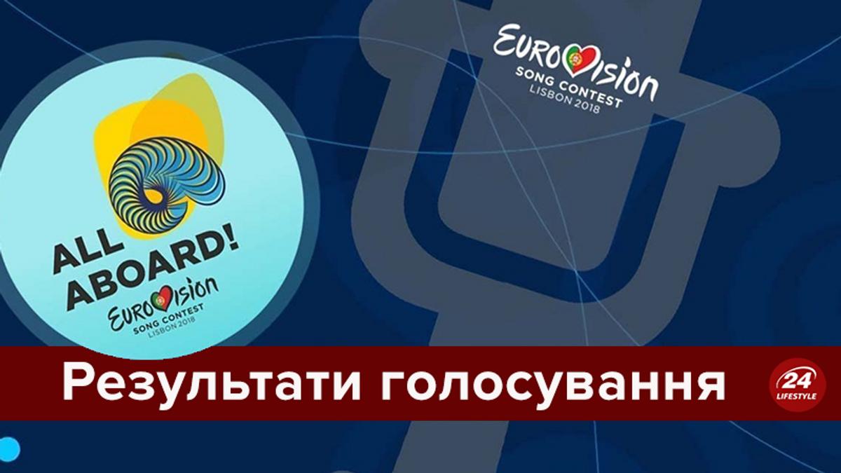 Євробачення 2018: результати голосування