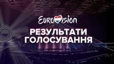 Результати голосування Євробачення-2021